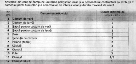 tabel politia locala 1